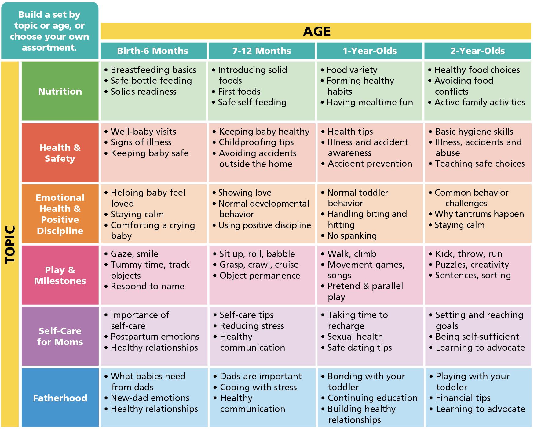 Parenting BASICS Chart